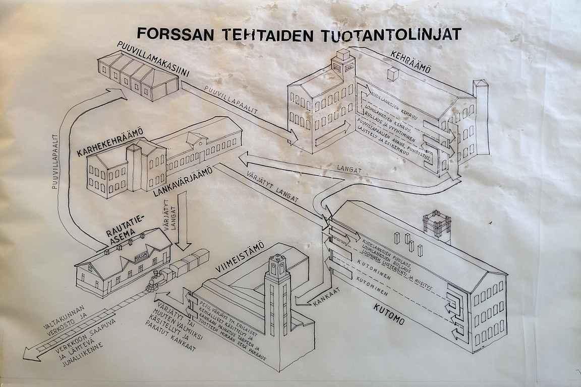 Forssan tehtaiden tuotantolinjat kaupungin kulta-aikoina.